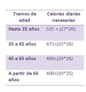 calorias necesarias